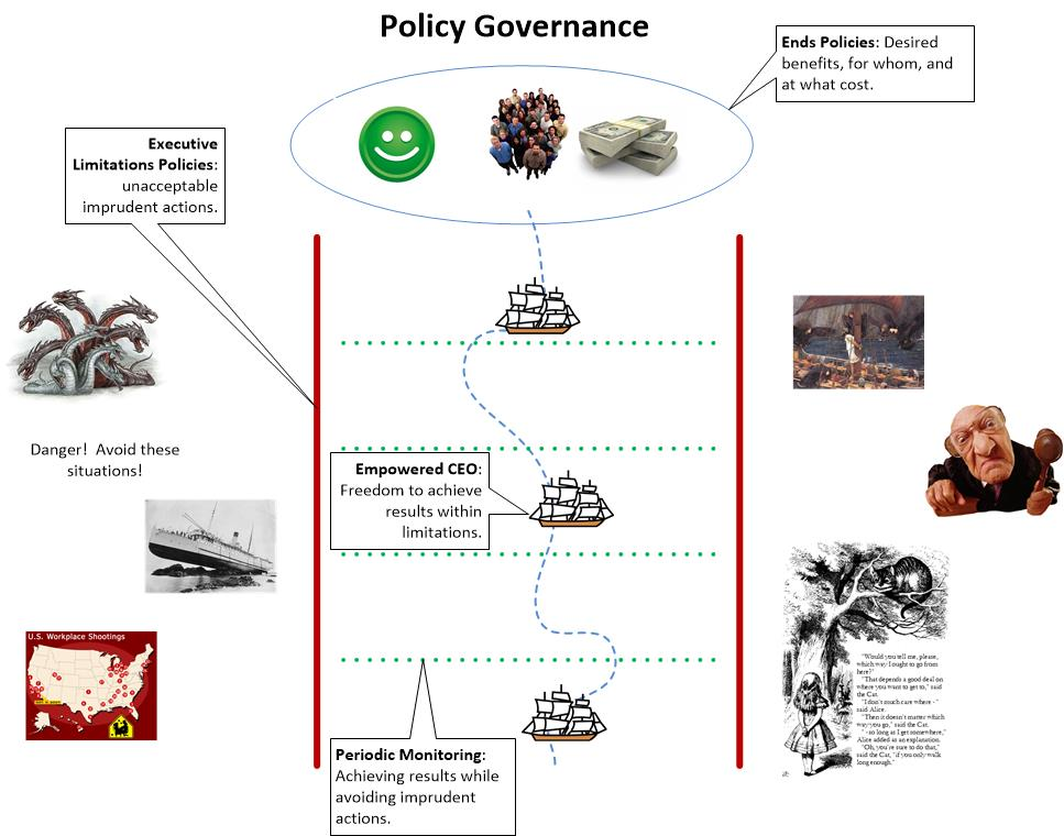 policy governance overview