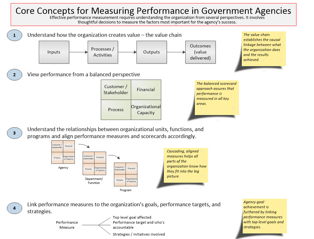Core Concepts in Measuring Performance v 4-29-16